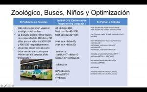 ¿Qué es la Optimización y cómo puede ayudarlo a hacer más con menos? Zoológico, Buses, Niños y Optimización.